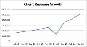 PPC Client Growth